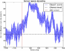 MEG and EEG data analysis with MNE-Python – ScienceOpen