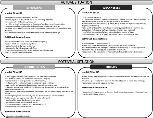 Swot analysis example for healthcare swot analysis strength and - The Interrai Acute Care Instrument Incorporated In An